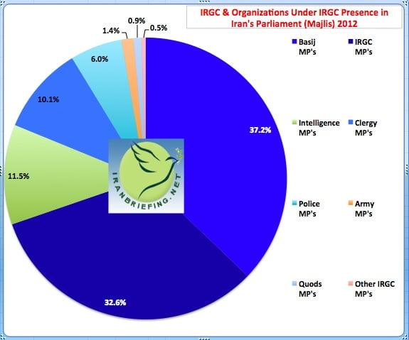 Various IRGC Groups in Iran's Parliament