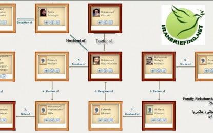 Iran's Political Family Tree – Khomeini, Khamenei, Rafsanjani, Khatami