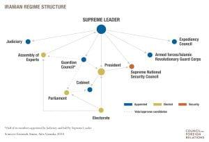 Iranian-Regime-Structure